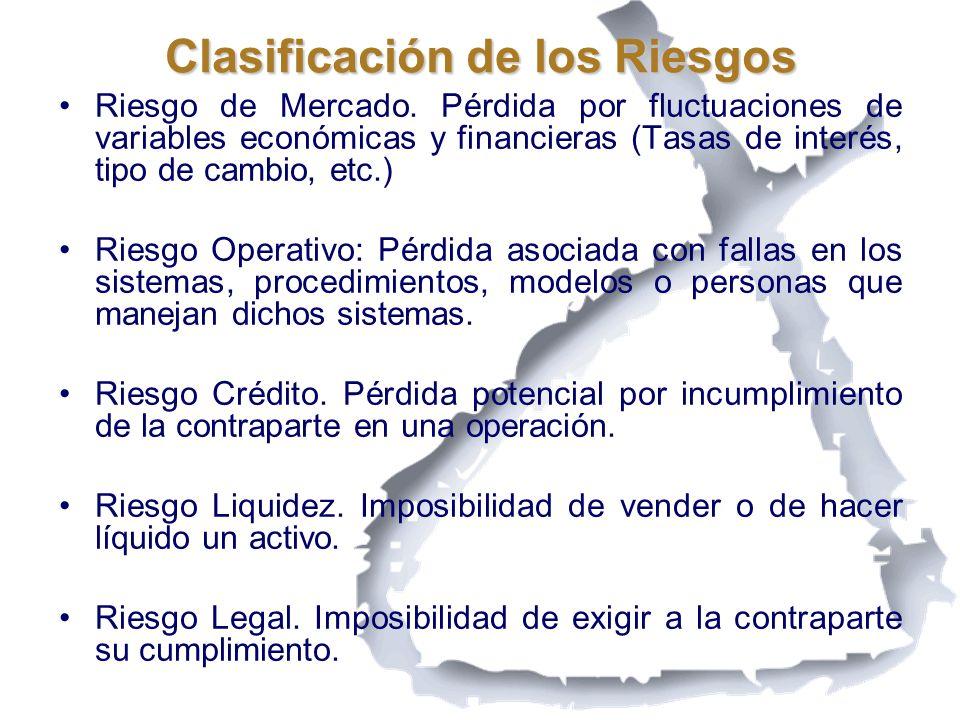 Clasificación de los Riesgos Riesgo de Mercado. Pérdida por fluctuaciones de variables económicas y financieras (Tasas de interés, tipo de cambio, etc
