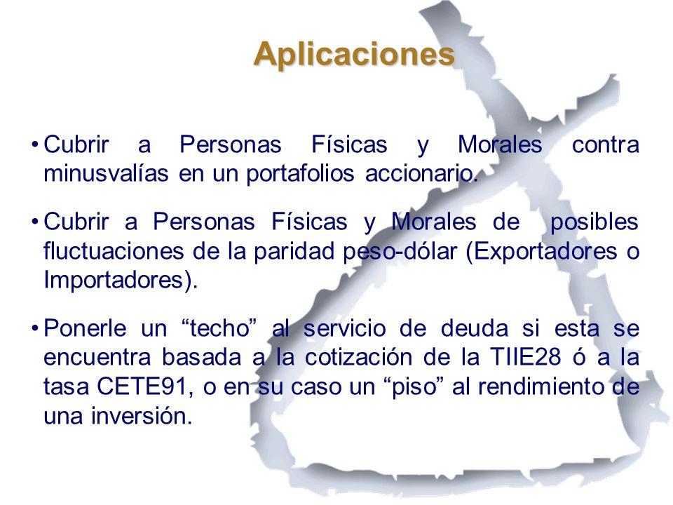 Aplicaciones Cubrir a Personas Físicas y Morales contra minusvalías en un portafolios accionario. Cubrir a Personas Físicas y Morales de posibles fluc