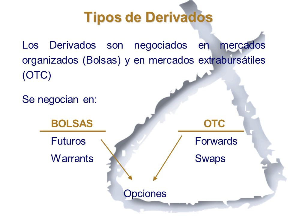 Tipos de Derivados Los Derivados son negociados en mercados organizados (Bolsas) y en mercados extrabursátiles (OTC) Se negocian en: BOLSAS OTC Futuro