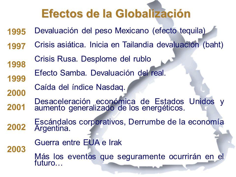 Efectos de la Globalización Devaluación del peso Mexicano (efecto tequila) Crisis asiática. Inicia en Tailandia devaluación (baht) Crisis Rusa. Desplo