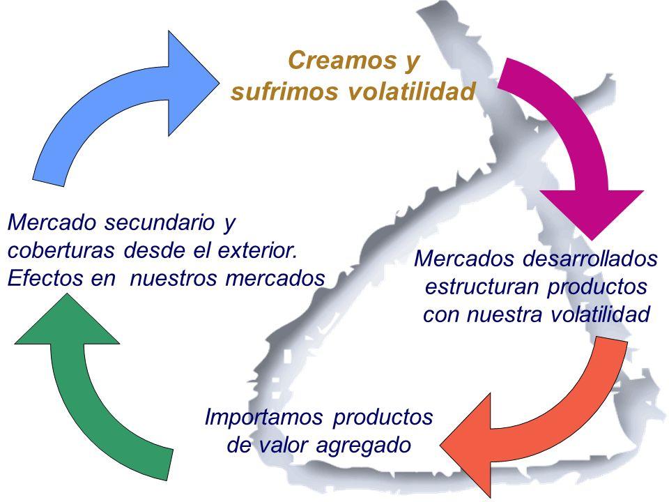 Creamos y sufrimos volatilidad Mercados desarrollados estructuran productos con nuestra volatilidad Importamos productos de valor agregado Mercado sec
