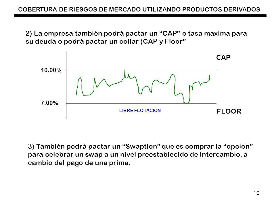 COBERTURA DE RIESGOS DE MERCADO UTILIZANDO PRODUCTOS DERIVADOS 10 2) La empresa también podrá pactar un CAP o tasa máxima para su deuda o podrá pactar