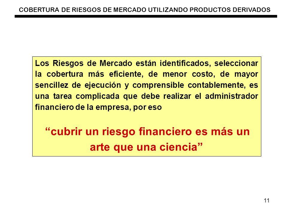 COBERTURA DE RIESGOS DE MERCADO UTILIZANDO PRODUCTOS DERIVADOS 11 Los Riesgos de Mercado están identificados, seleccionar la cobertura más eficiente,