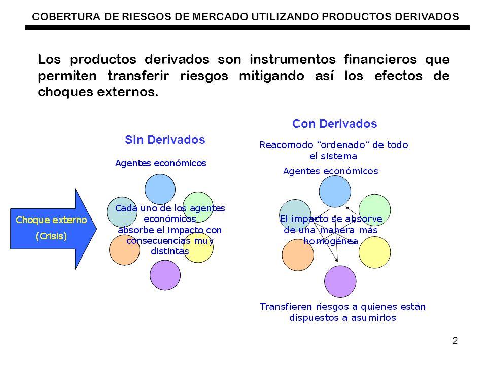 COBERTURA DE RIESGOS DE MERCADO UTILIZANDO PRODUCTOS DERIVADOS 2 Los productos derivados son instrumentos financieros que permiten transferir riesgos