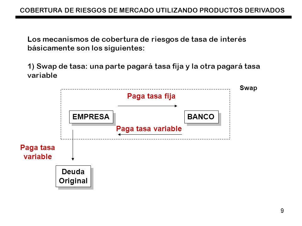 COBERTURA DE RIESGOS DE MERCADO UTILIZANDO PRODUCTOS DERIVADOS 10 2) La empresa también podrá pactar un CAP o tasa máxima para su deuda o podrá pactar un collar (CAP y Floor 10.00% 7.00% CAP FLOOR LIBRE FLOTACIÓN 3) También podrá pactar un Swaption que es comprar la opción para celebrar un swap a un nivel preestablecido de intercambio, a cambio del pago de una prima.