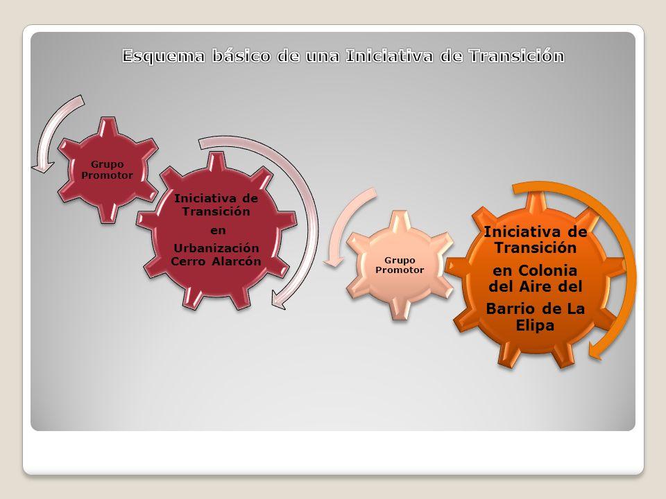 Iniciativa de Transición en Urbanización Cerro Alarcón Grupo Promotor Iniciativa de Transición en Colonia del Aire del Barrio de La Elipa Grupo Promotor