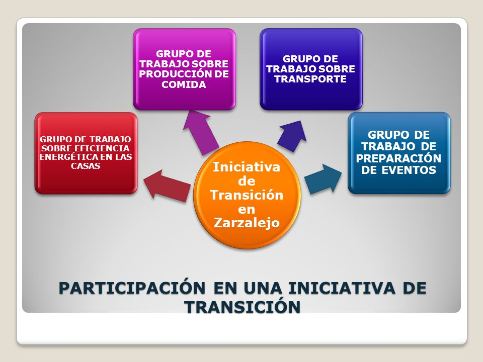 Iniciativa de Transición en Urbanización Cerro Alarcón Grupo Promotor Iniciativa de Transición en Colonia del Aire del Barrio de Aluche Grupo Promotor