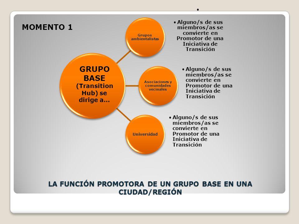 LA FUNCIÓN PROMOTORA DE UN GRUPO BASE EN UNA CIUDAD/REGIÓN Grupos ambientalistas Alguno/s de sus miembros/as se convierte en Promotor de una Iniciativa de Transición Asociaciones y comunidades vecinales Alguno/s de sus miembros/as se convierte en Promotor de una Iniciativa de Transición Universidad Alguno/s de sus miembros/as se convierte en Promotor de una Iniciativa de Transición GRUPO BASE (Transition Hub) se dirige a… MOMENTO 1