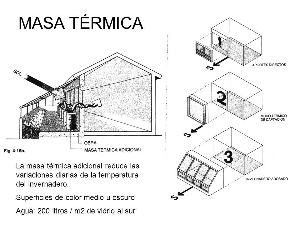 La masa térmica adicional reduce las variaciones diarias de la temperatura del invernadero. Superficies de color medio u oscuro Agua: 200 litros / m2