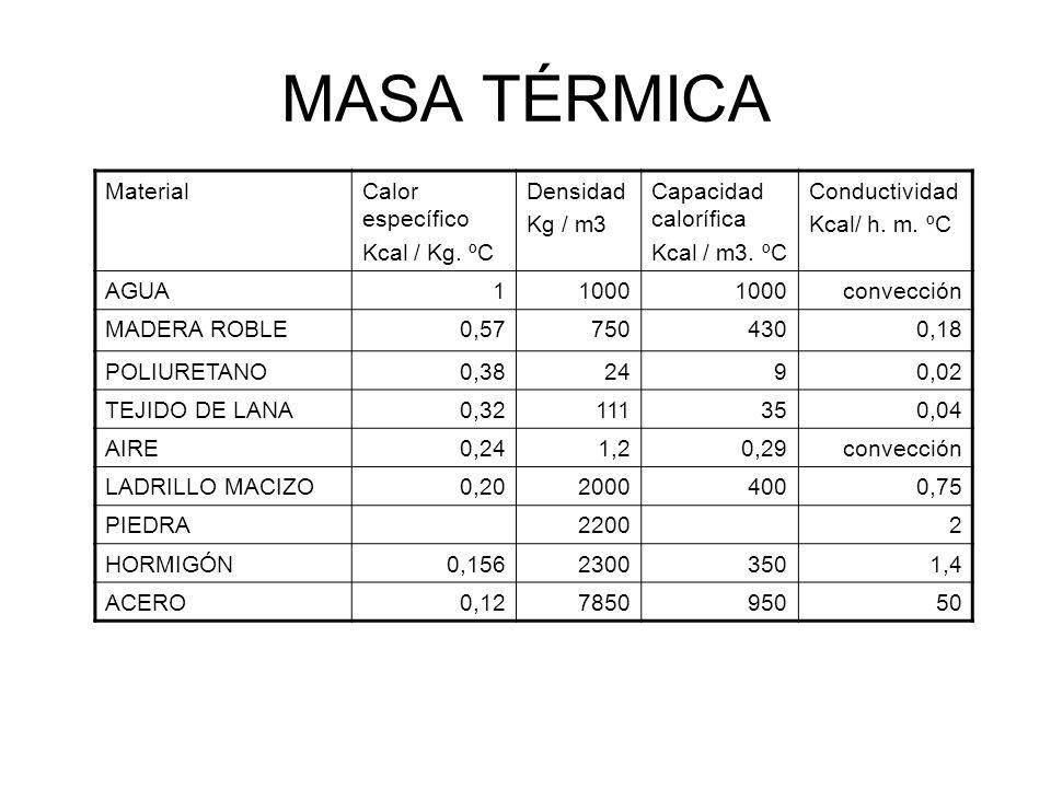 MASA TÉRMICA MaterialCalor específico Kcal / Kg. ºC Densidad Kg / m3 Capacidad calorífica Kcal / m3. ºC Conductividad Kcal/ h. m. ºC AGUA11000 convecc
