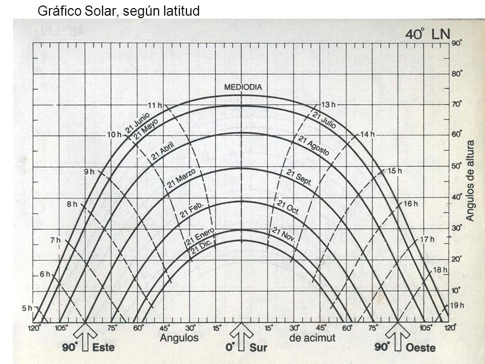 BIOCLIMÁTICA Fachada Sur abierta / Minimizar fachada Norte Tamaño y orientación de las Ventanas.