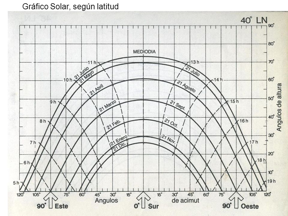 Gráfico solar Gráfico Solar, según latitud