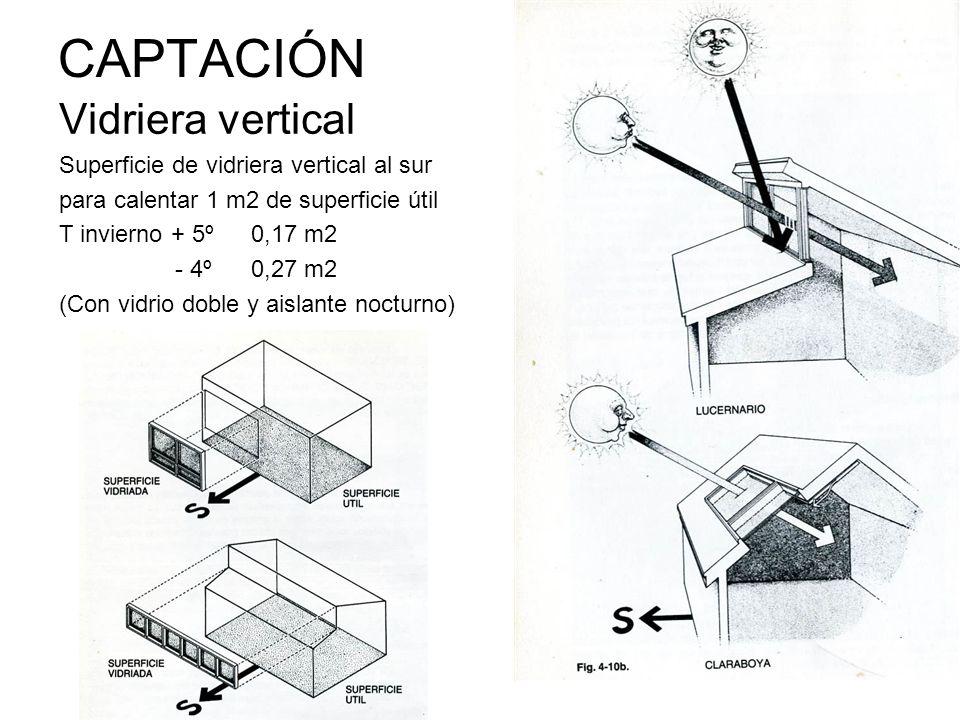 CAPTACIÓN Vidriera vertical Superficie de vidriera vertical al sur para calentar 1 m2 de superficie útil T invierno + 5º0,17 m2 - 4º 0,27 m2 (Con vidr