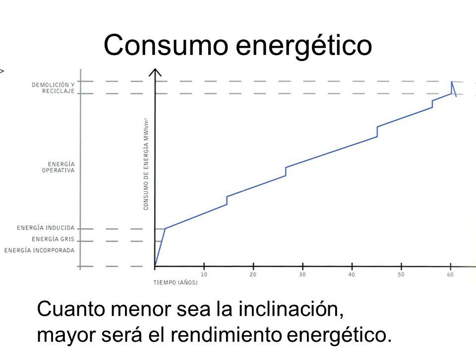 Cuanto menor sea la inclinación, mayor será el rendimiento energético. Consumo energético
