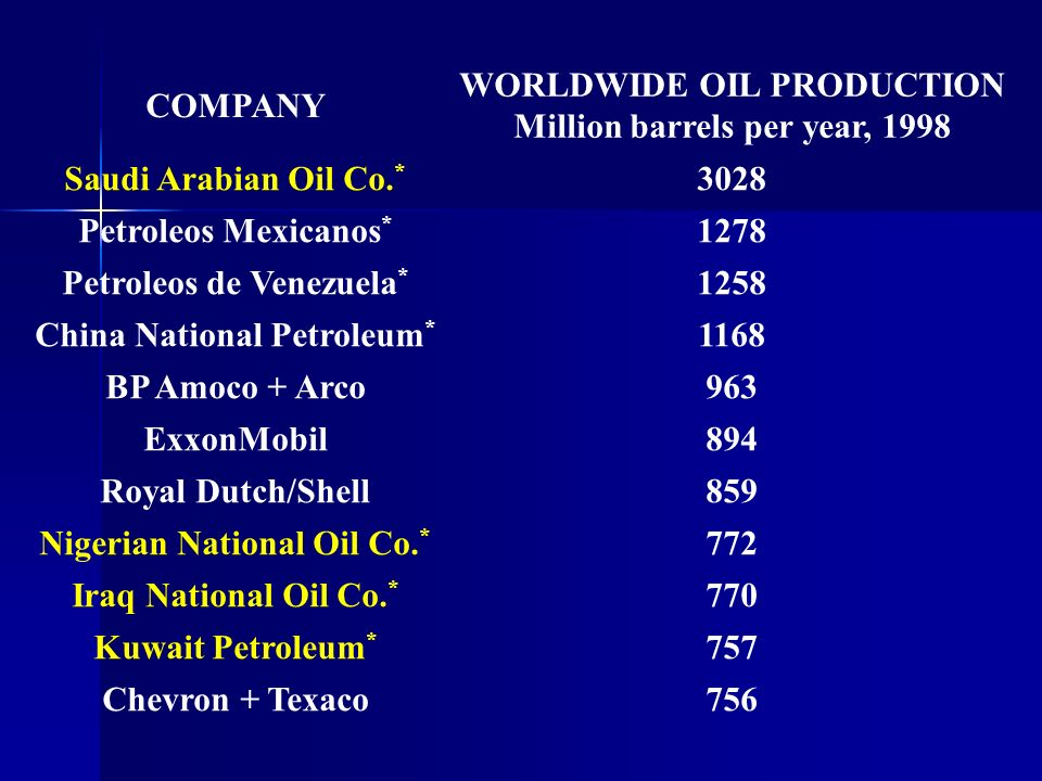 COMPANY WORLDWIDE OIL PRODUCTION Million barrels per year, 1998 Saudi Arabian Oil Co. * 3028 Petroleos Mexicanos * 1278 Petroleos de Venezuela * 1258