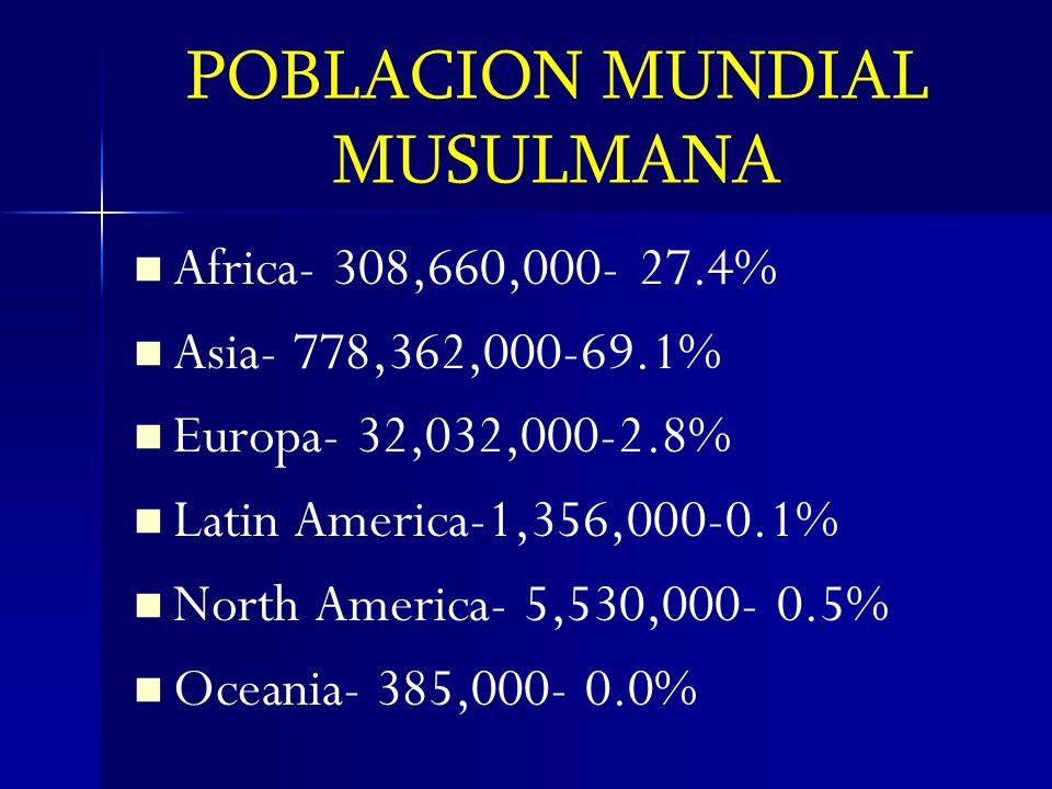 POBLACION MUNDIAL MUSULMANA Africa- 308,660,000- 27.4% Asia- 778,362,000-69.1% Europa- 32,032,000-2.8% Latin America-1,356,000-0.1% North America- 5,5