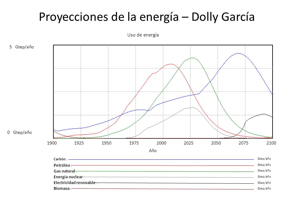 Proyecciones de la energía – Dolly García Uso de energía 5Gtep/año 0 190019251950197520002025205020752100 Año Carbón : Gtep/año Petróleo : Gtep/año Ga