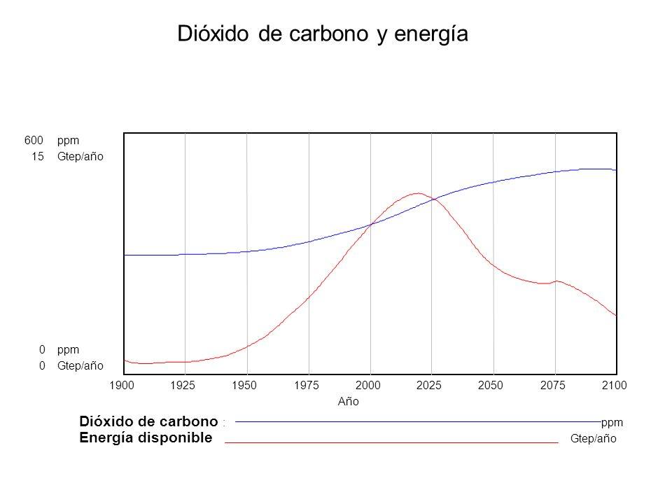 Dióxido de carbono y energía 600ppm 15Gtep/año 0ppm 0Gtep/año 190019251950197520002025205020752100 Año Dióxido de carbono : ppm Energía disponible Gte