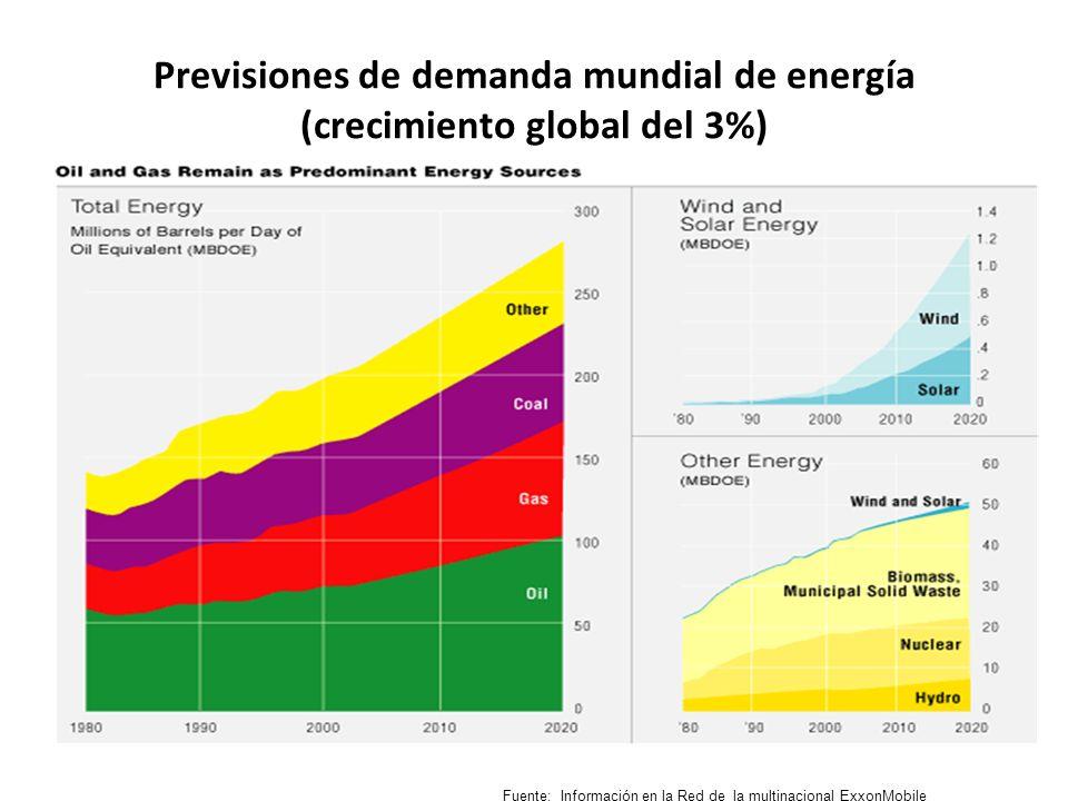 Previsiones de demanda mundial de energía (crecimiento global del 3%) Fuente: Información en la Red de la multinacional ExxonMobile