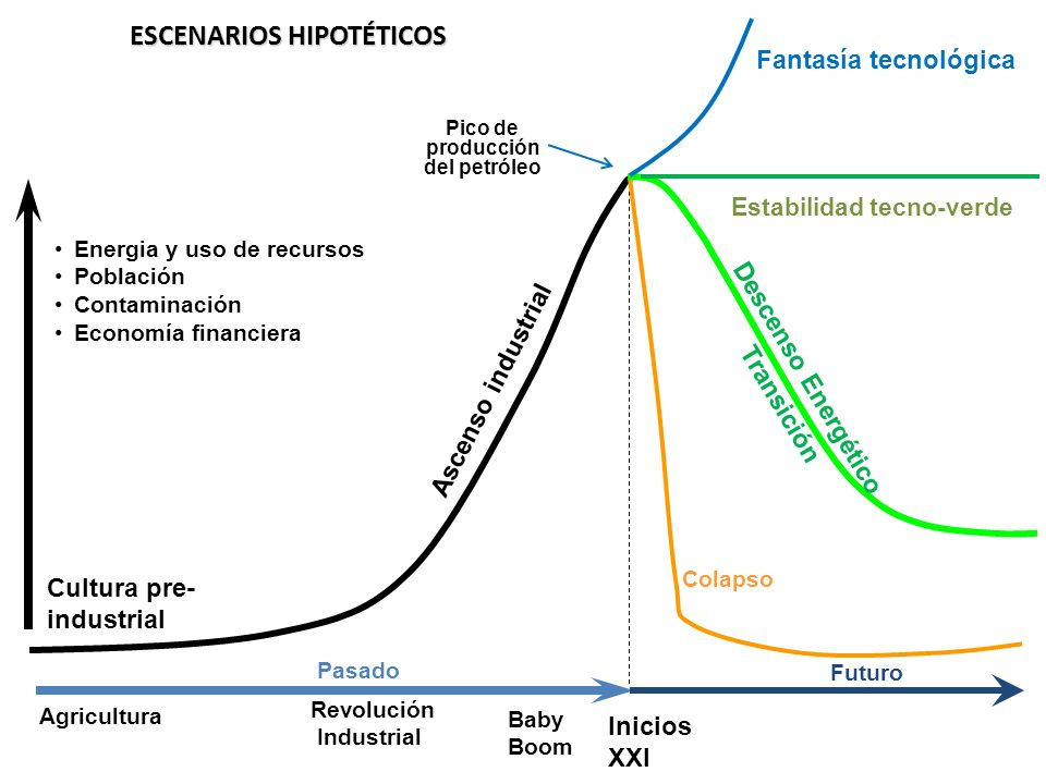 ESCENARIOS HIPOTÉTICOS Ascenso industrial Energia y uso de recursos Población Contaminación Economía financiera Fantasía tecnológica Colapso Agricultu