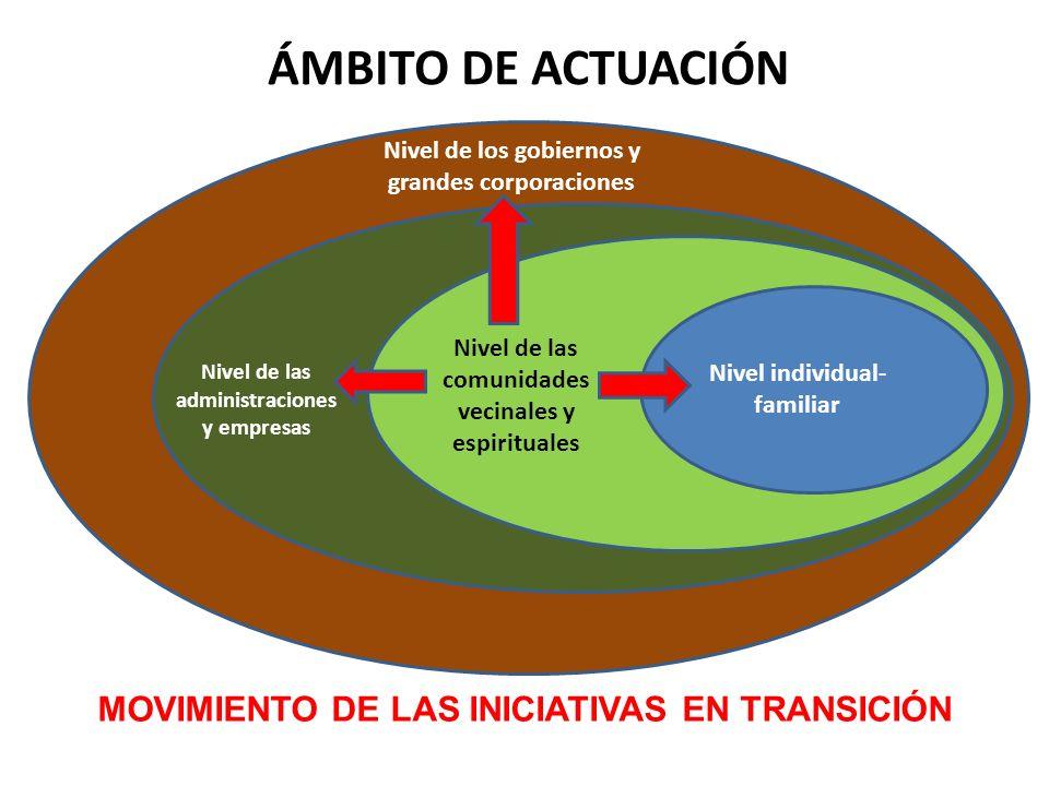 Nivel de los gobiernos y grandes corporaciones Nivel de las administraciones y empresas Nivel de las comunidades vecinales y espirituales Nivel indivi