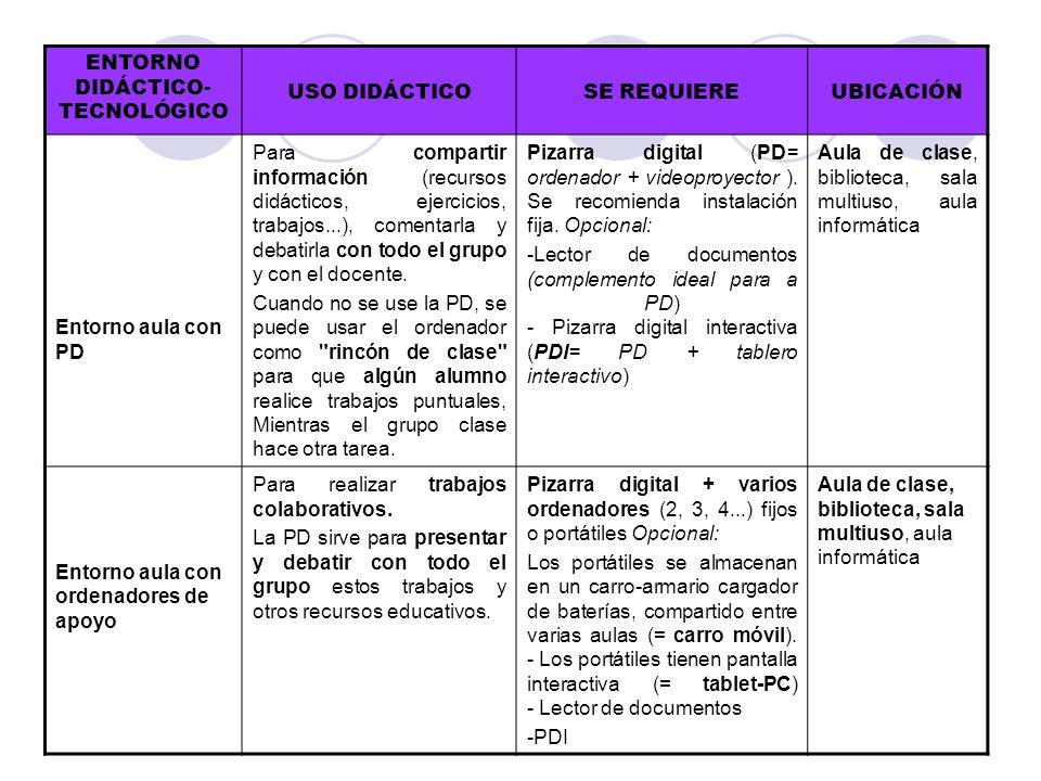 ENTORNO DIDÁCTICO- TECNOLÓGICO USO DIDÁCTICOSE REQUIEREUBICACIÓN Entorno aula con PD Para compartir información (recursos didácticos, ejercicios, trab
