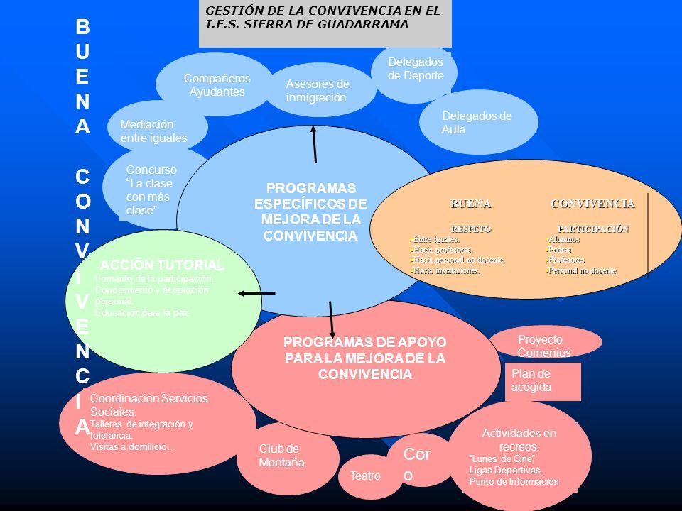 PROGRAMAS ESPECÍFICOS DE CONVIVENCIA MEDIACIÓN: MEDIACIÓN: –Intervención no forzada de una tercera persona neutral en un conflicto.