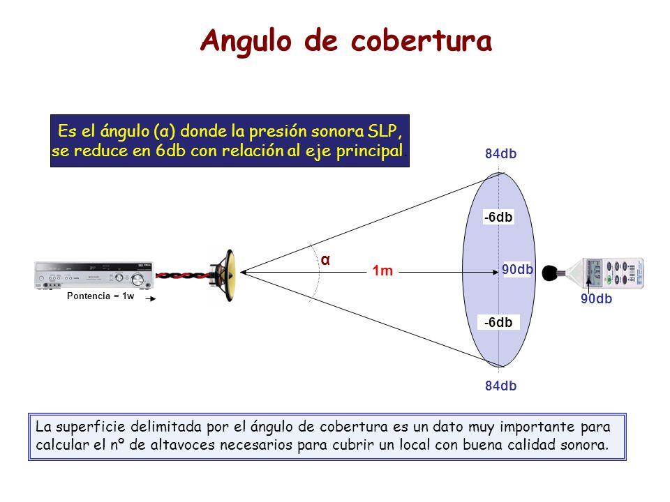 1m Pontencia = 1w 90db -6db 84db -6db Angulo de cobertura Es el ángulo (α) donde la presión sonora SLP, se reduce en 6db con relación al eje principal