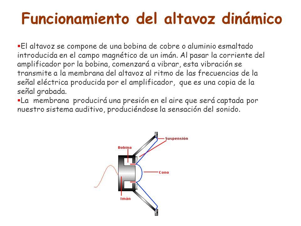 Funcionamiento del altavoz dinámico El altavoz se compone de una bobina de cobre o aluminio esmaltado introducida en el campo magnético de un imán. Al