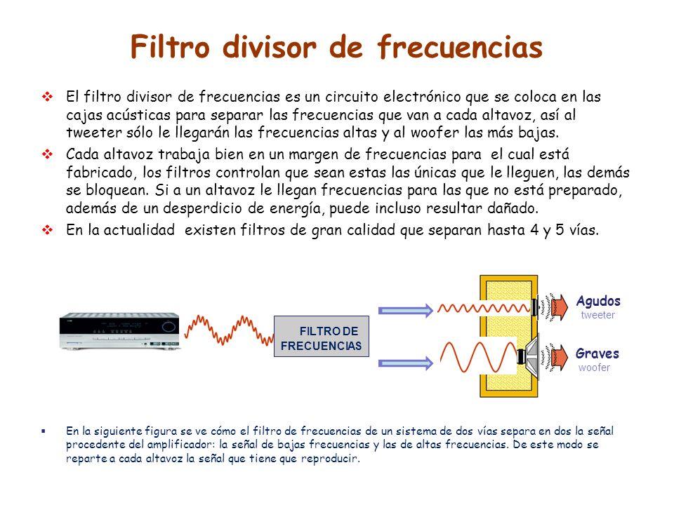 Filtro divisor de frecuencias El filtro divisor de frecuencias es un circuito electrónico que se coloca en las cajas acústicas para separar las frecue