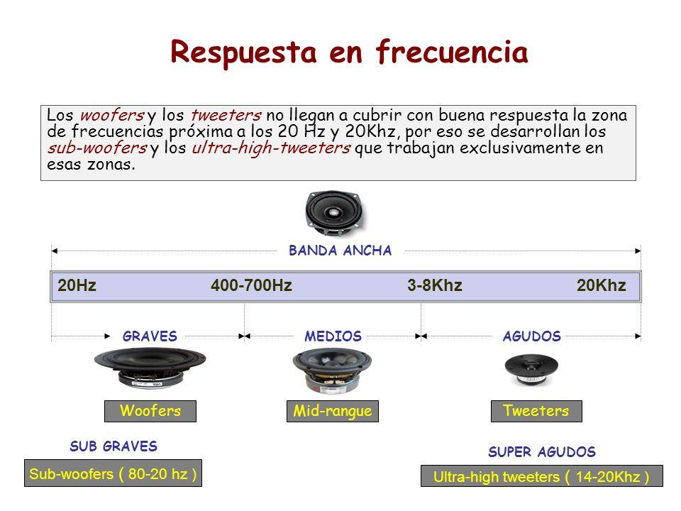 20Hz 400-700Hz 3-8Khz 20Khz GRAVESMEDIOSAGUDOS WoofersMid-rangueTweeters Sub-woofers ( 80-20 hz ) Ultra-high tweeters ( 14-20Khz ) Respuesta en frecue