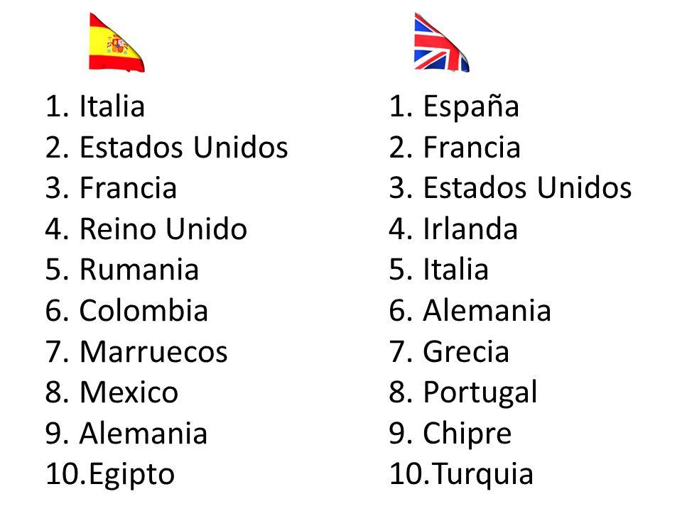 ¿Dónde pasan sus vacaciones los británicos? 1.España (las islas Baleares, las islas Canarias y Benidorm) 2.Francia 3.Estados Unidos 4.Irlanda 5.Italia