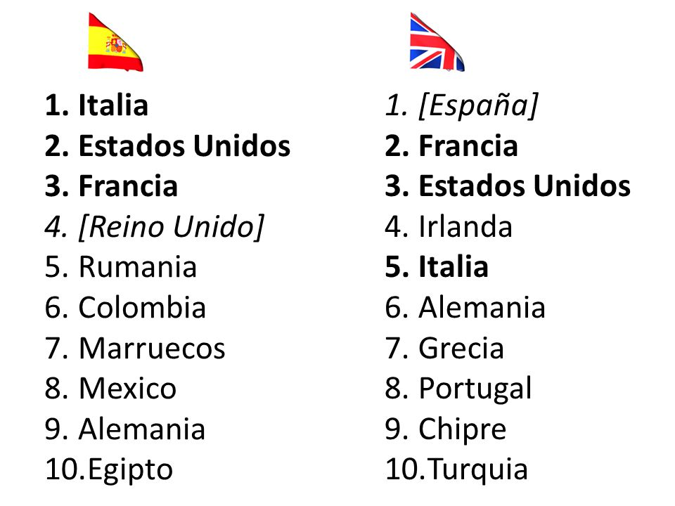 1.Italia 2.Estados Unidos 3.Francia 4.[Reino Unido] 5.Rumania 6.Colombia 7.Marruecos 8.Mexico 9.Alemania 10.Egipto 1.[España] 2.Francia 3.Estados Unidos 4.Irlanda 5.Italia 6.Alemania 7.Grecia 8.Portugal 9.Chipre 10.Turquia