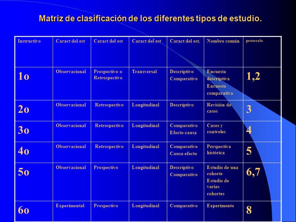 Matriz de clasificación de los diferentes tipos de estudio. InstructivoCaract del est Caract del est.Nombre común protocolo 1o ObservacionalProspectiv