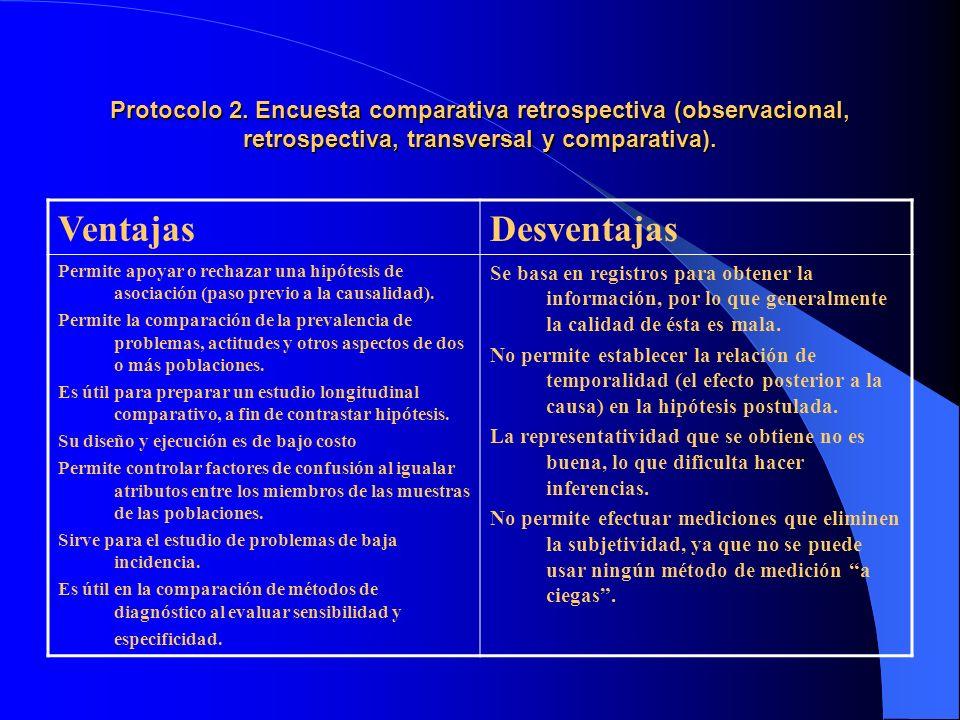 Protocolo 2. Encuesta comparativa retrospectiva (observacional, retrospectiva, transversal y comparativa). VentajasDesventajas Permite apoyar o rechaz