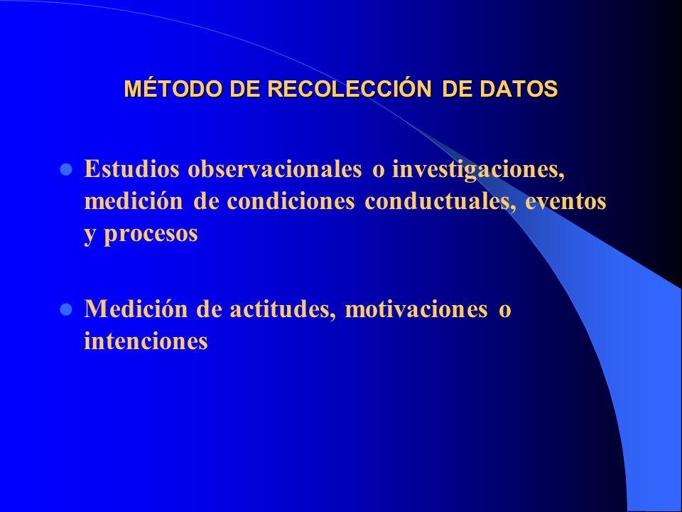 MÉTODO DE RECOLECCIÓN DE DATOS Estudios observacionales o investigaciones, medición de condiciones conductuales, eventos y procesos Medición de actitu