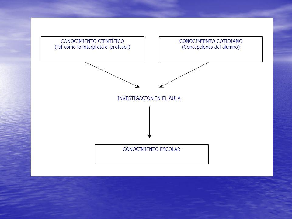 CONOCIMIENTO CIENTÍFICO (Tal como lo interpreta el profesor) CONOCIMIENTO COTIDIANO (Concepciones del alumno) INVESTIGACIÓN EN EL AULA CONOCIMIENTO ES