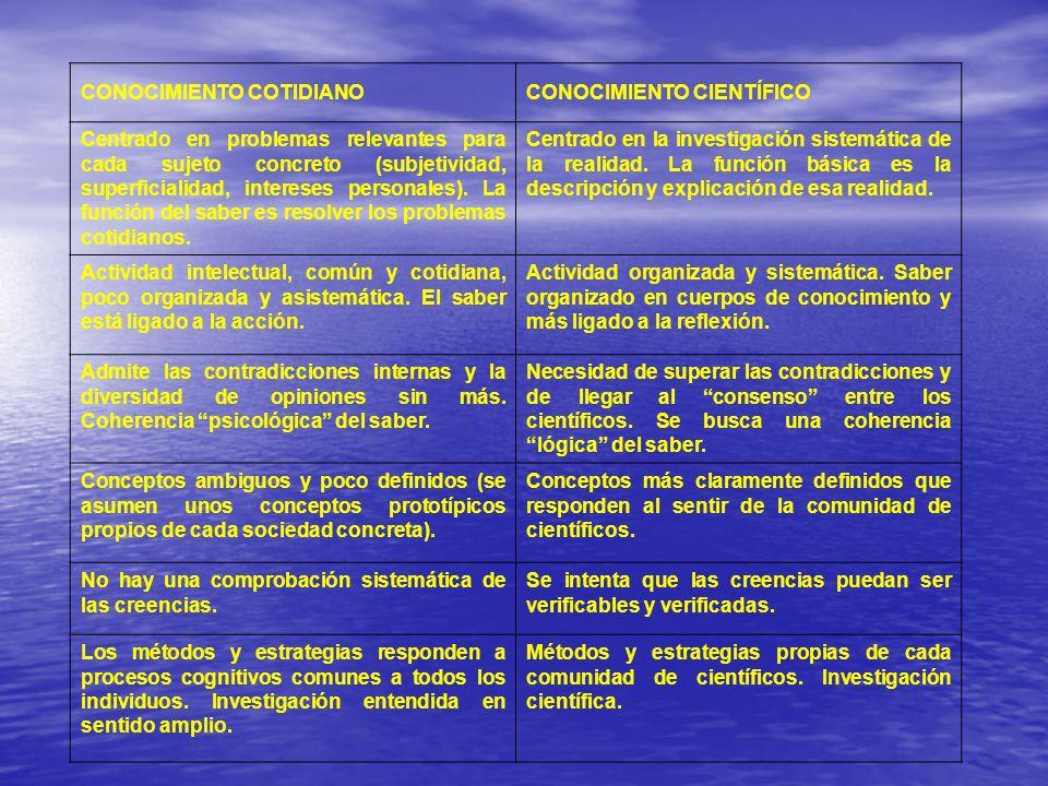 CONOCIMIENTO COTIDIANOCONOCIMIENTO CIENTÍFICO Centrado en problemas relevantes para cada sujeto concreto (subjetividad, superficialidad, intereses per