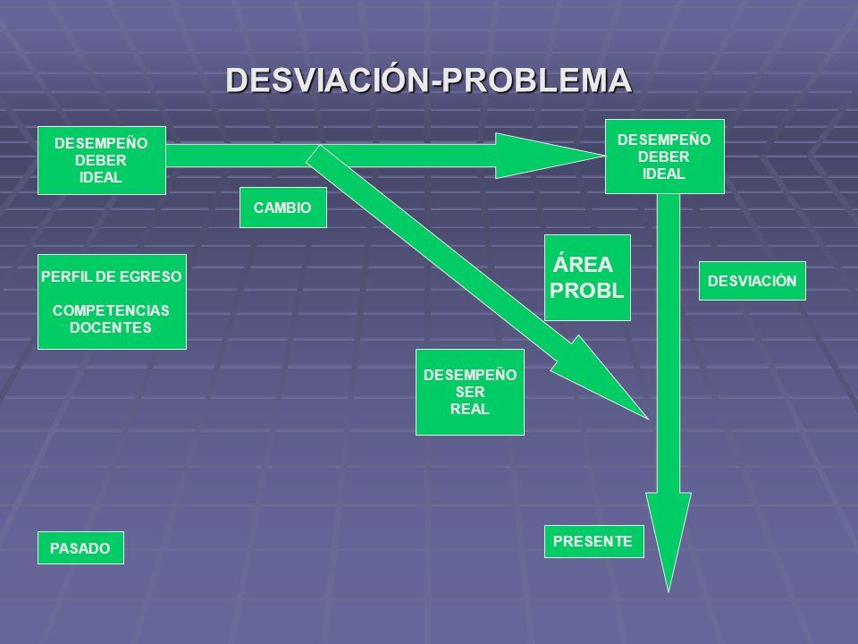 DESVIACIÓN-PROBLEMA DESEMPEÑO DEBER IDEAL DESEMPEÑO DEBER IDEAL CAMBIO DESEMPEÑO SER REAL DESVIACIÓN PASADO PRESENTE PERFIL DE EGRESO COMPETENCIAS DOC