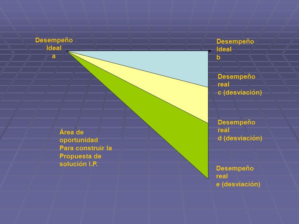 Desempeño Ideal a Desempeño Ideal b Desempeño real c (desviación) Desempeño real d (desviación) Desempeño real e (desviación) Área de oportunidad Para