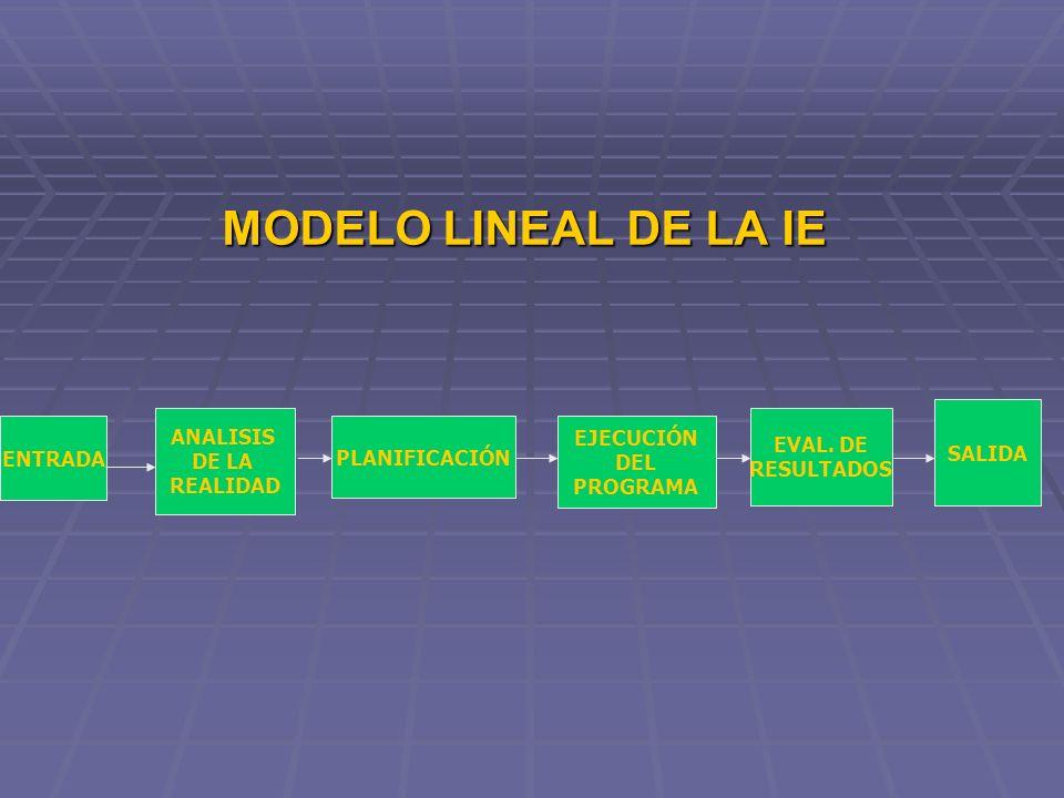 MODELO LINEAL DE LA IE ENTRADA ANALISIS DE LA REALIDAD PLANIFICACIÓN EVAL. DE RESULTADOS SALIDA EJECUCIÓN DEL PROGRAMA