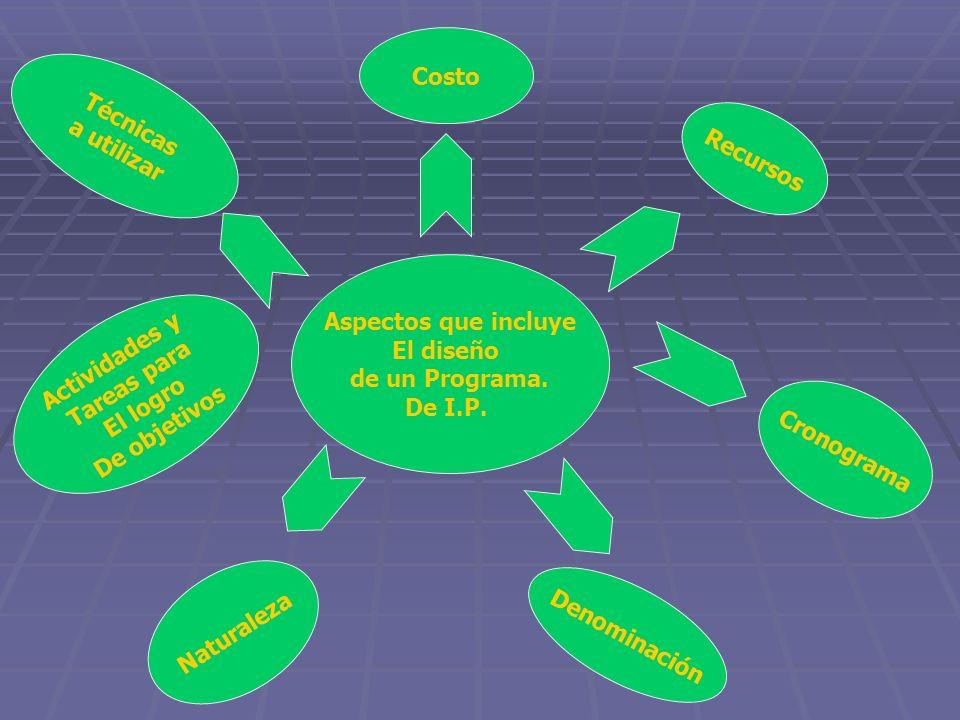 Aspectos que incluye El diseño de un Programa. De I.P. Técnicas a utilizar Actividades y Tareas para El logro De objetivos Denominación Naturaleza Cos