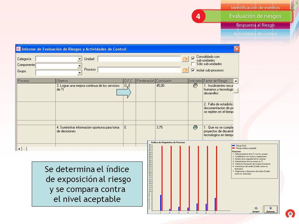 Se determina el índice de exposición al riesgo y se compara contra el nivel aceptable