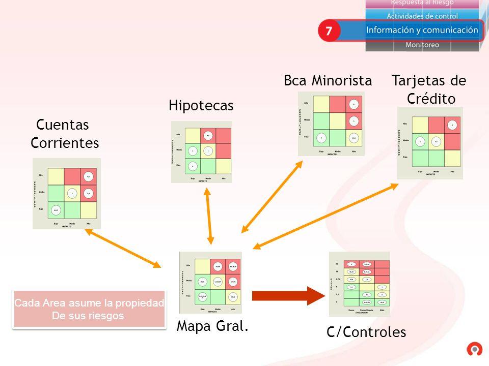 Cuentas Corrientes Hipotecas Bca MinoristaTarjetas de Crédito Mapa Gral. C/Controles Cada Area asume la propiedad De sus riesgos Cada Area asume la pr