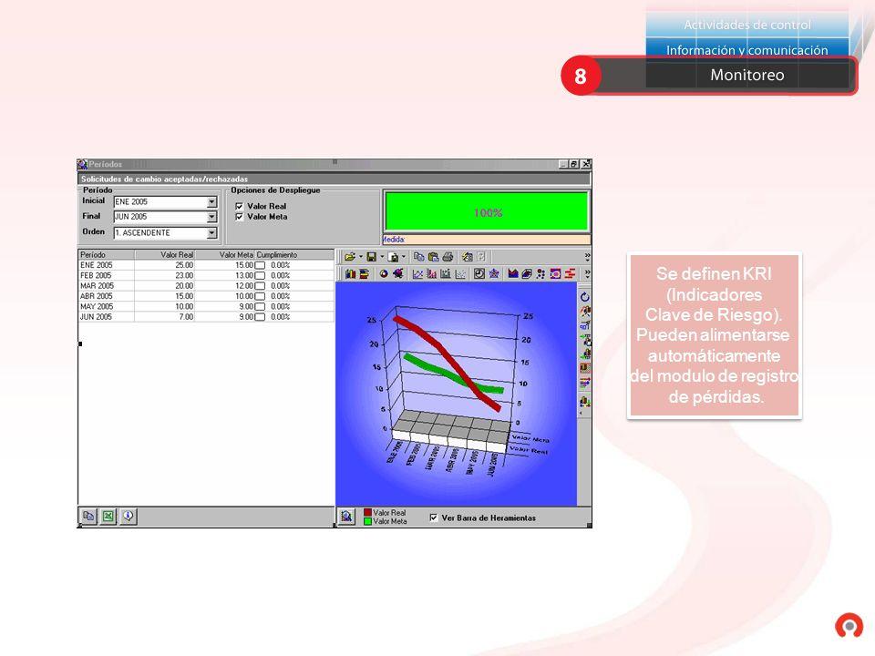 Se definen KRI (Indicadores Clave de Riesgo). Pueden alimentarse automáticamente del modulo de registro de pérdidas. Se definen KRI (Indicadores Clave