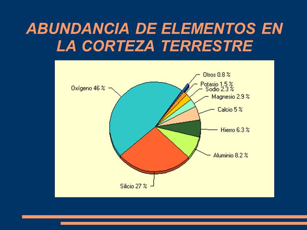 ABUNDANCIA DE ELEMENTOS EN LA CORTEZA TERRESTRE