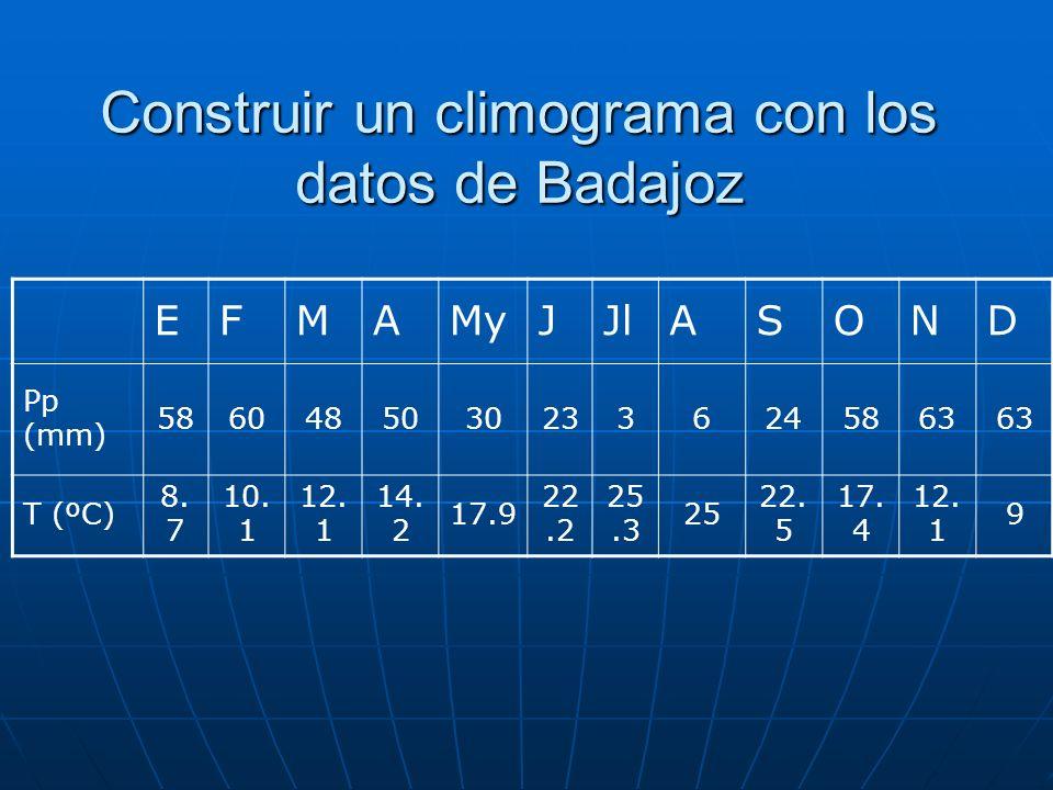 Construir un climograma con los datos de Badajoz EFMAMyJJlASOND Pp (mm) 58604850302336245863 T (ºC) 8.