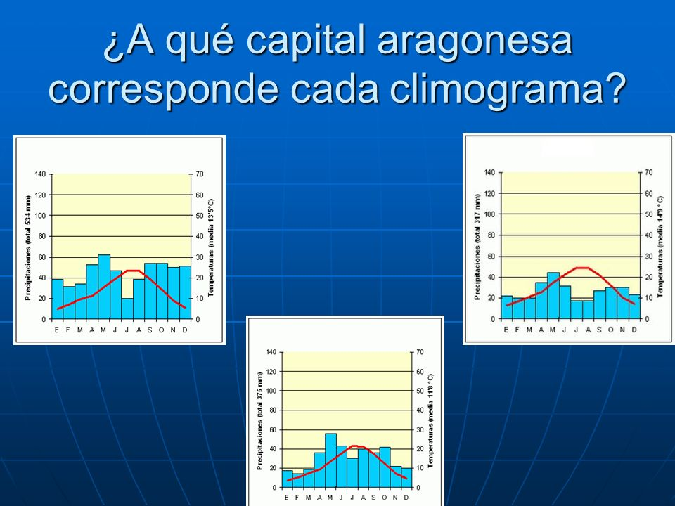 ¿A qué capital aragonesa corresponde cada climograma