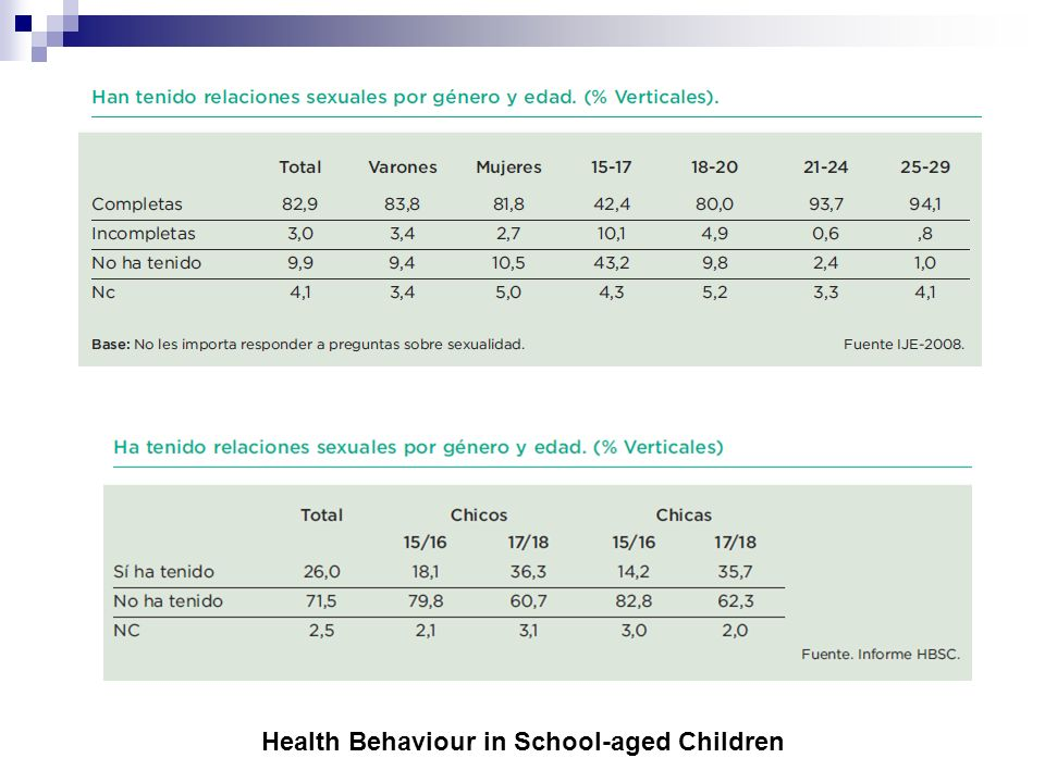 Health Behaviour in School-aged Children