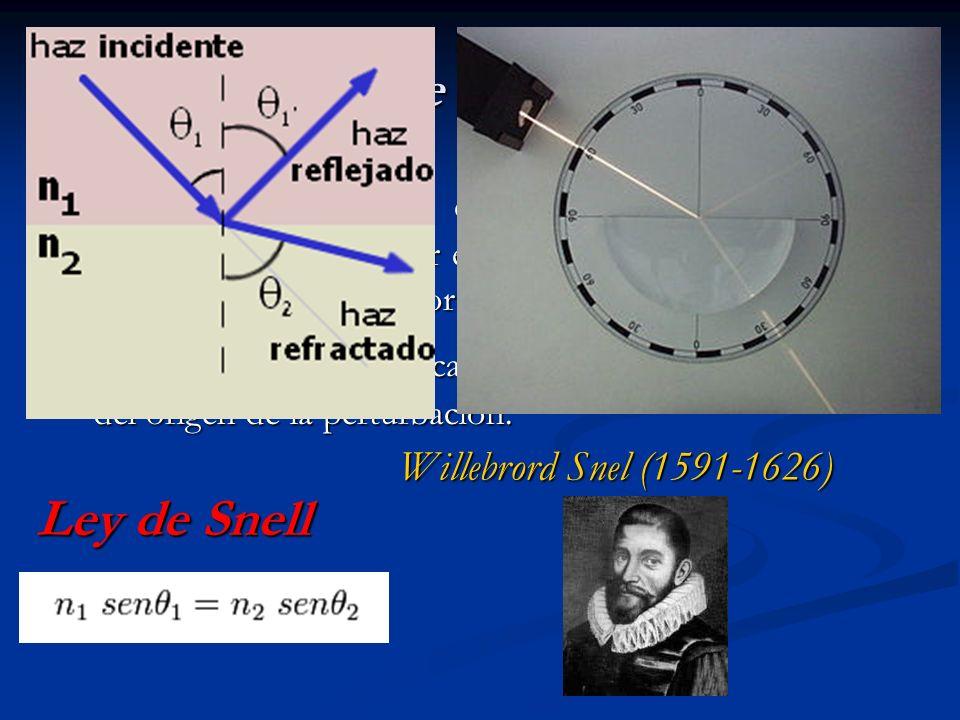 Propagación de las ondas sísmicas Ley de Snell Frente de onda : es la superficie que separa el material perturbado por el paso de la onda y el que aún